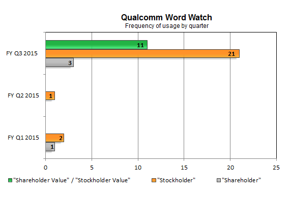 QualcommShareHolderValue
